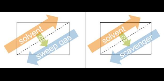 DORA working principle diagram